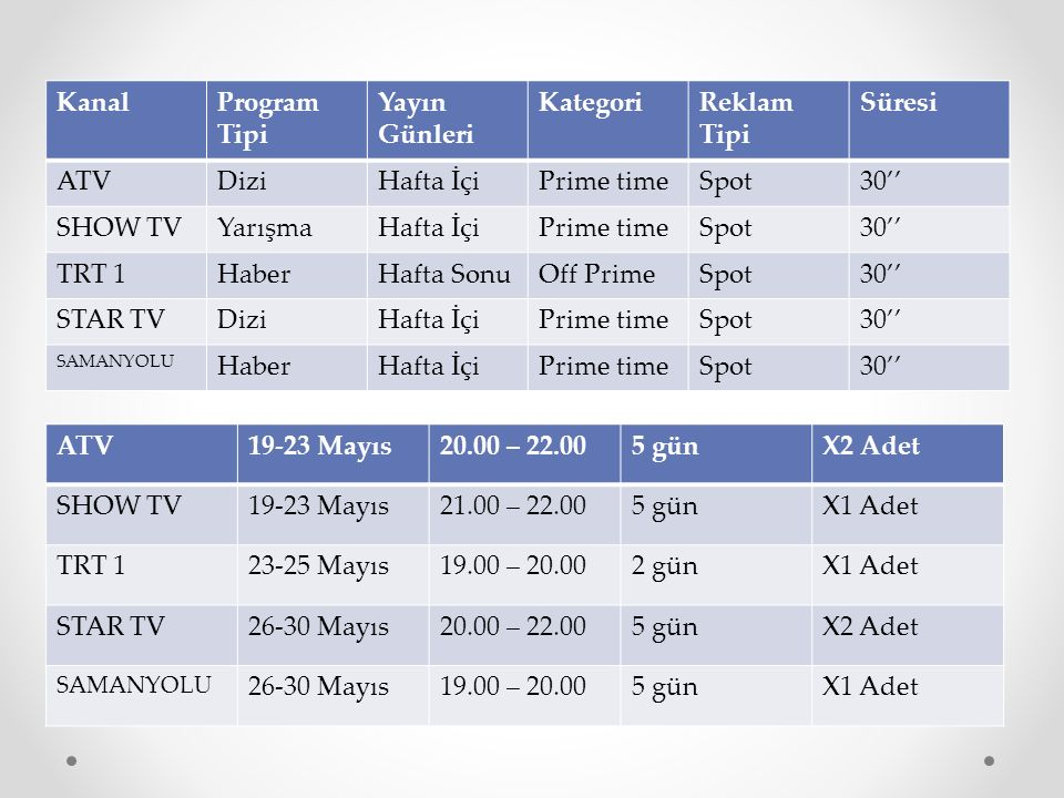 Kanal Program Tipi Yayın Günleri Kategori Reklam Tipi Süresi ATV Dizi
