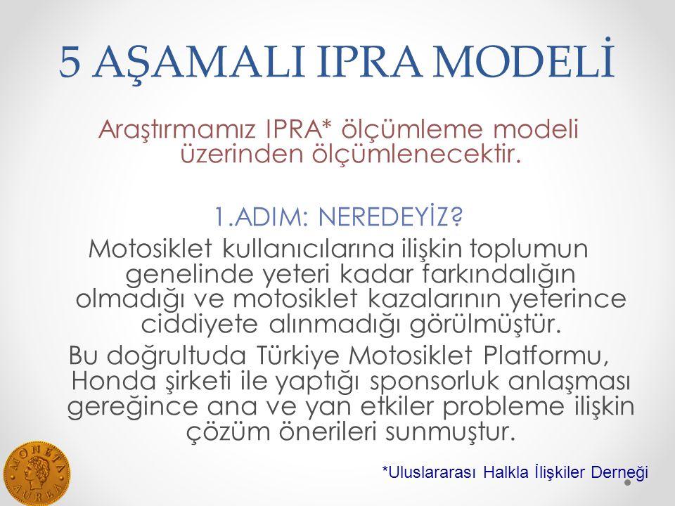 Araştırmamız IPRA* ölçümleme modeli üzerinden ölçümlenecektir.