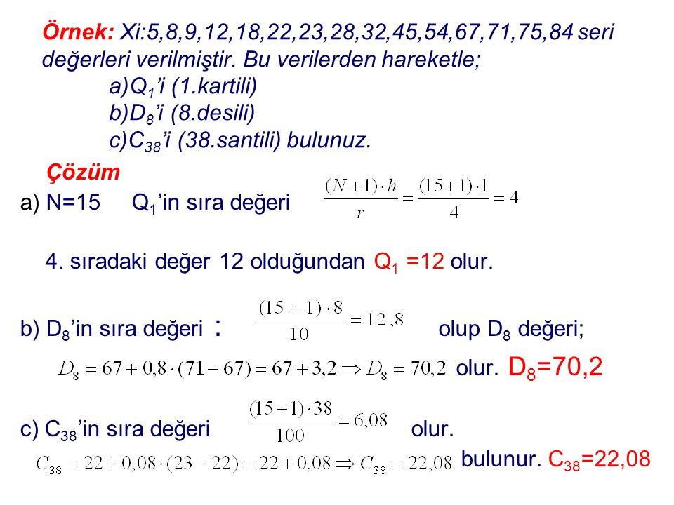 Örnek: Xi:5,8,9,12,18,22,23,28,32,45,54,67,71,75,84 seri değerleri verilmiştir. Bu verilerden hareketle; a)Q1'i (1.kartili) b)D8'i (8.desili) c)C38'i (38.santili) bulunuz.