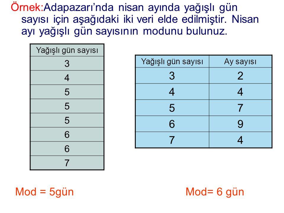 Örnek:Adapazarı'nda nisan ayında yağışlı gün sayısı için aşağıdaki iki veri elde edilmiştir. Nisan ayı yağışlı gün sayısının modunu bulunuz.