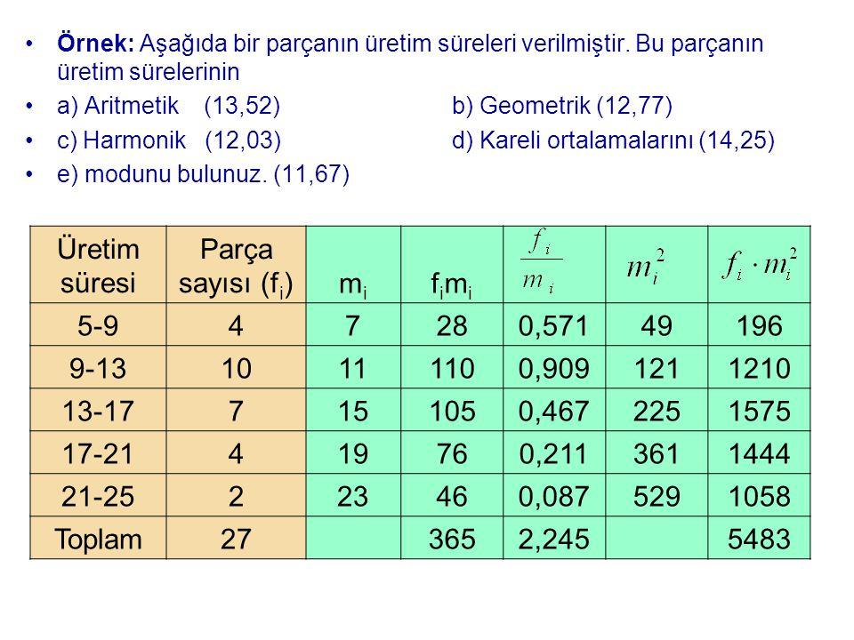 Üretim süresi Parça sayısı (fi) mi fimi 5-9 4 7 28 0,571 49 196 9-13