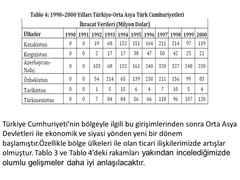 Türkiye Cumhuriyeti'nin bölgeyle ilgili bu girişimlerinden sonra Orta Asya
