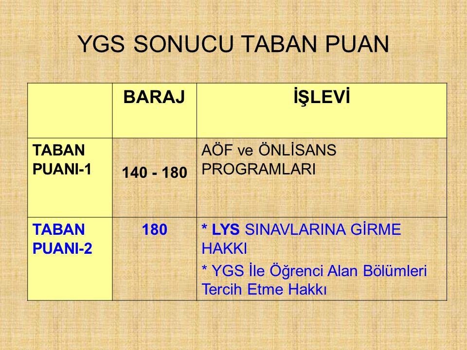 YGS SONUCU TABAN PUAN BARAJ İŞLEVİ TABAN PUANI-1 140 - 180
