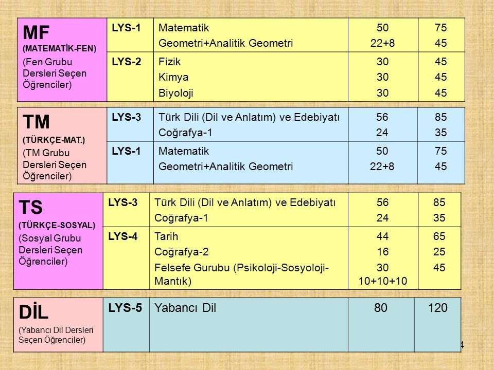 MF (MATEMATİK-FEN) TM TS DİL LYS-5 Yabancı Dil 80 120 LYS-1 Matematik