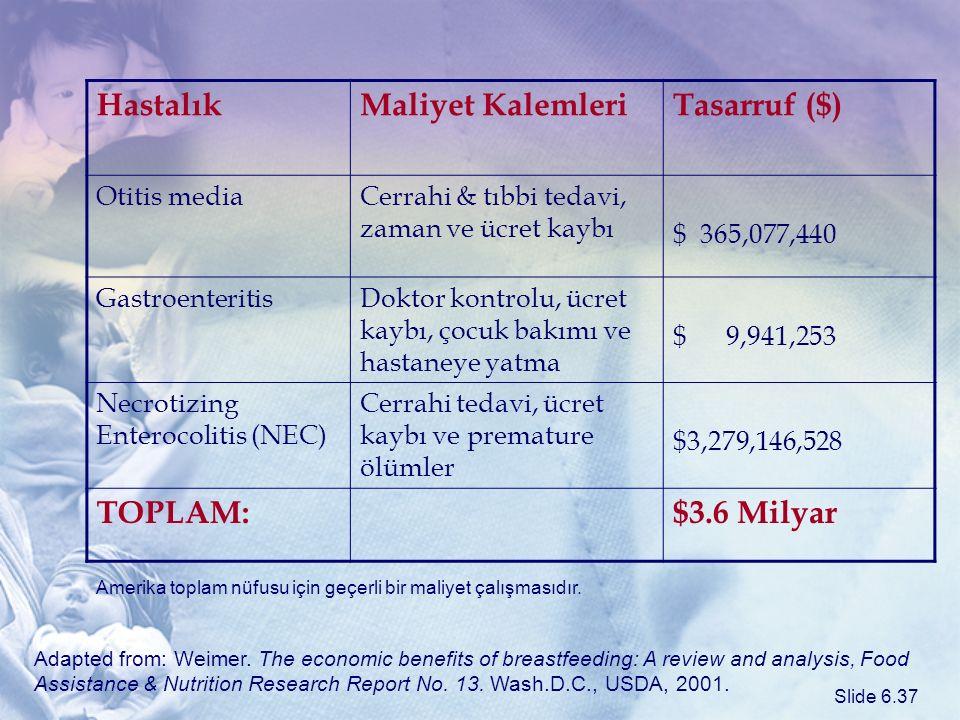 Hastalık Maliyet Kalemleri Tasarruf ($) TOPLAM: $3.6 Milyar