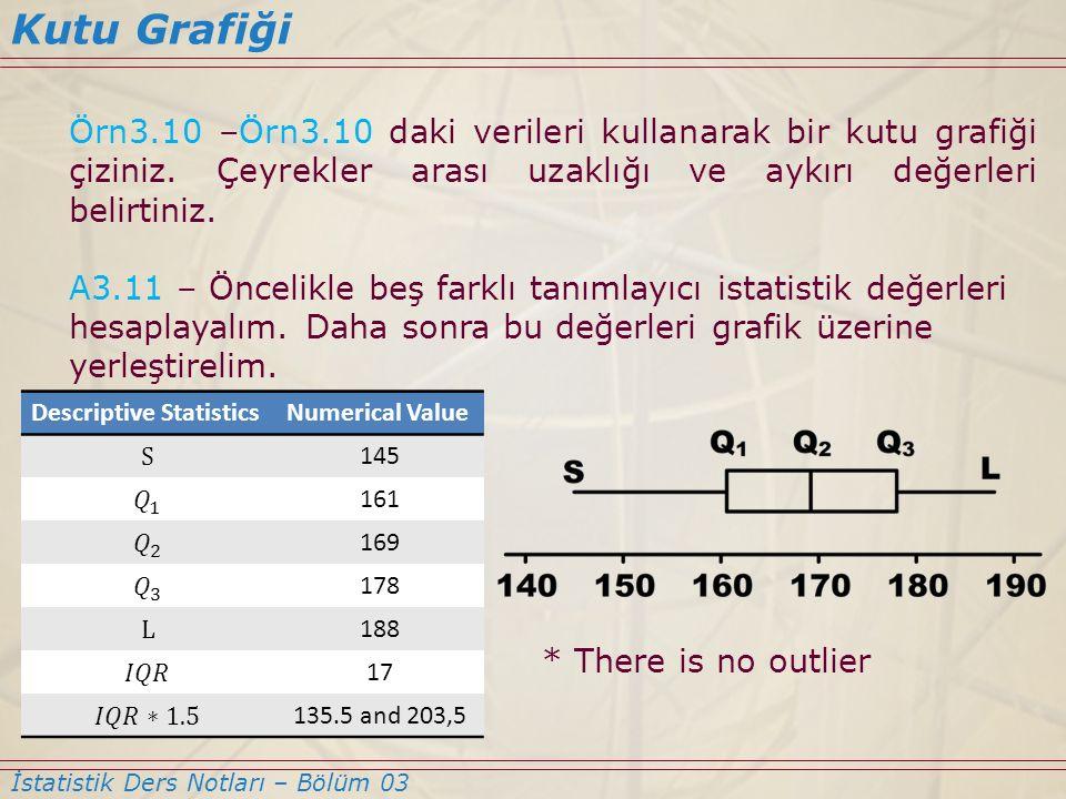 Kutu Grafiği Örn3.10 –Örn3.10 daki verileri kullanarak bir kutu grafiği çiziniz. Çeyrekler arası uzaklığı ve aykırı değerleri belirtiniz.