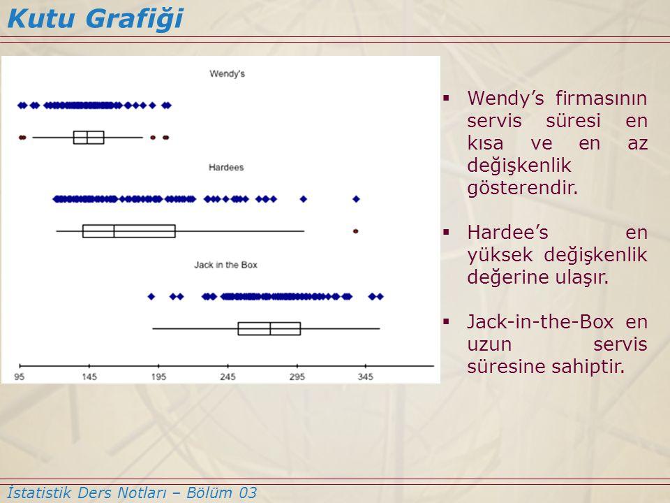 Kutu Grafiği Wendy's firmasının servis süresi en kısa ve en az değişkenlik gösterendir. Hardee's en yüksek değişkenlik değerine ulaşır.