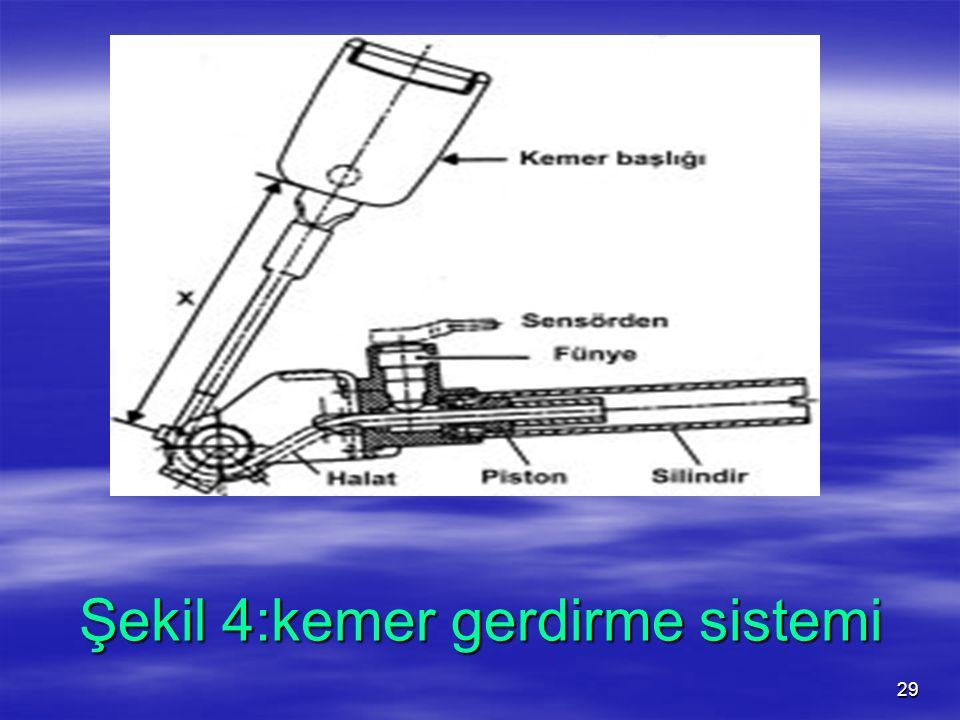 Şekil 4:kemer gerdirme sistemi