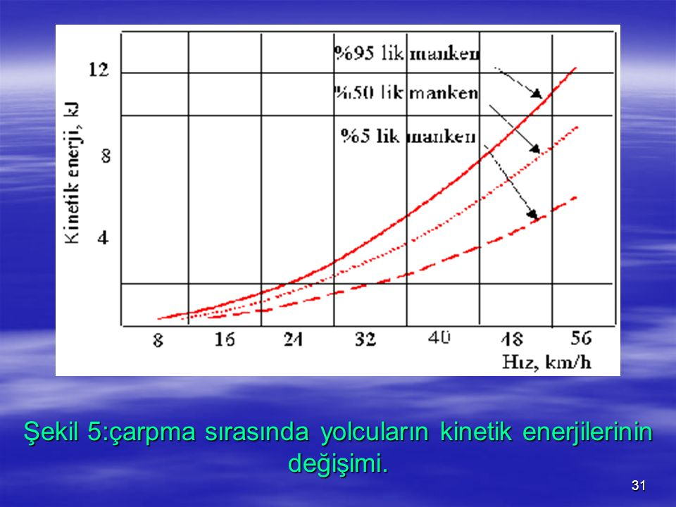 Şekil 5:çarpma sırasında yolcuların kinetik enerjilerinin değişimi.