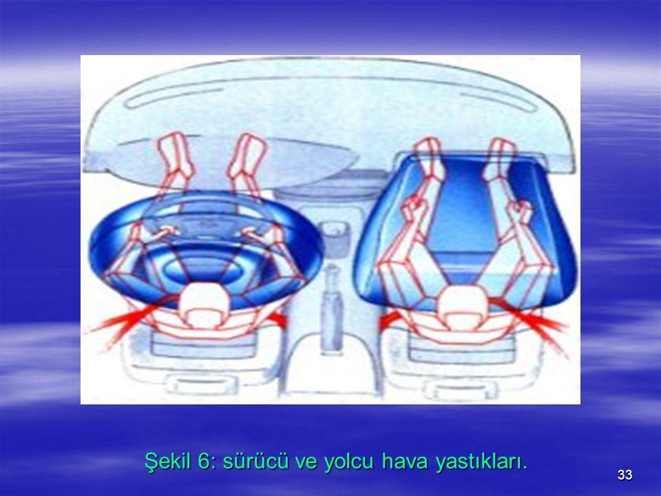 Şekil 6: sürücü ve yolcu hava yastıkları.