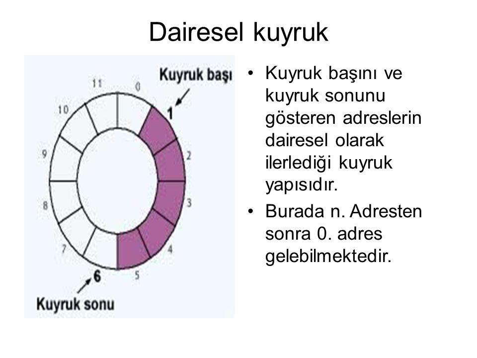 Dairesel kuyruk Kuyruk başını ve kuyruk sonunu gösteren adreslerin dairesel olarak ilerlediği kuyruk yapısıdır.
