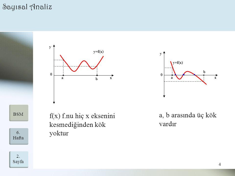 Sayısal Analiz a, b arasında üç kök vardır