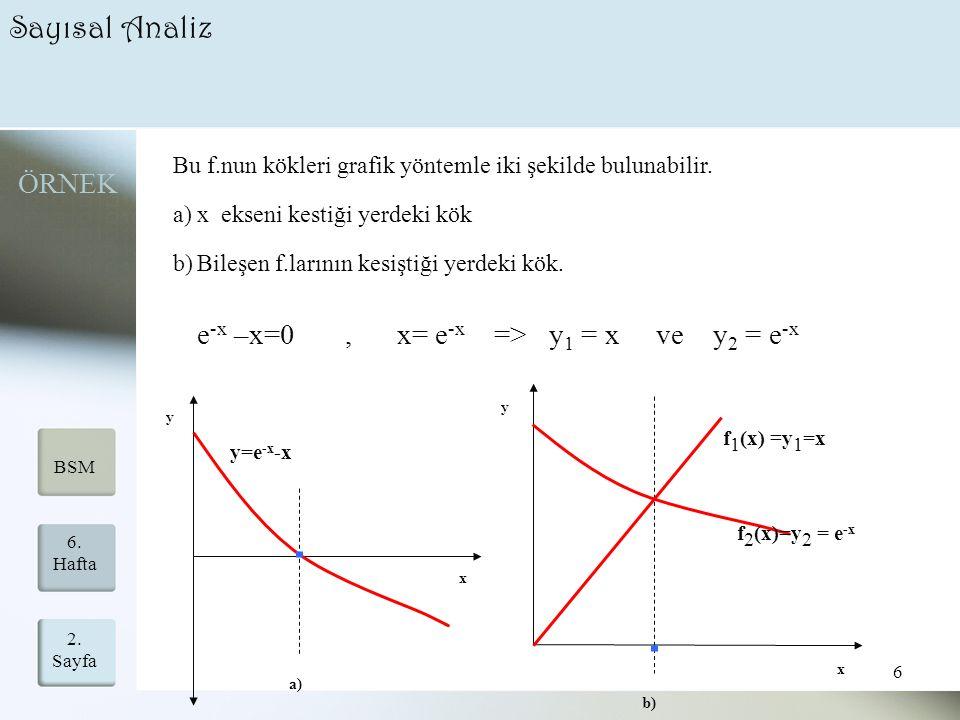 Sayısal Analiz ÖRNEK e-x –x=0 , x= e-x => y1 = x ve y2 = e-x