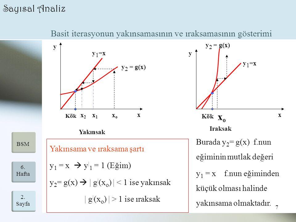 Sayısal Analiz Basit iterasyonun yakınsamasının ve ıraksamasının gösterimi. x. y. y1=x. y2 = g(x)
