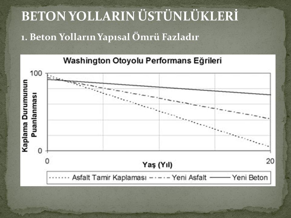 BETON YOLLARIN ÜSTÜNLÜKLERİ