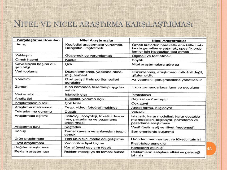 Nitel ve nicel araştırma karşılaştırması