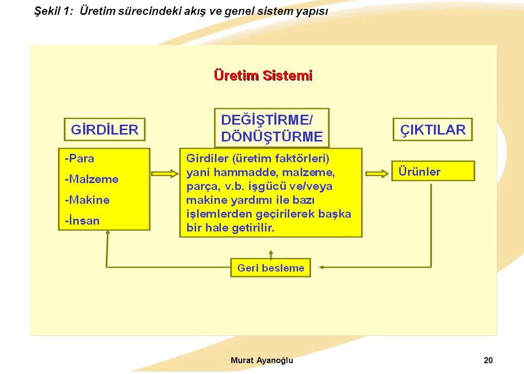 Şekil 1: Üretim sürecindeki akış ve genel sistem yapısı