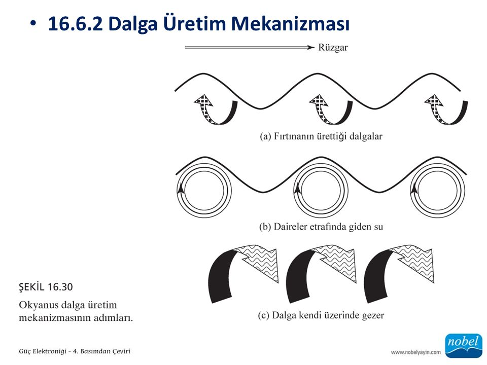 16.6.2 Dalga Üretim Mekanizması