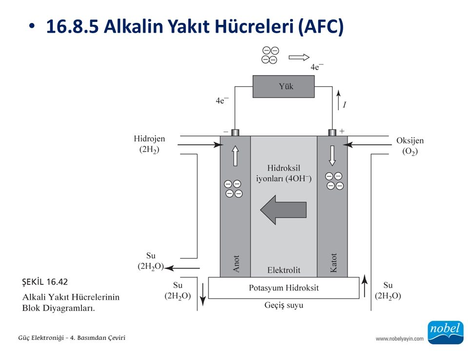 16.8.5 Alkalin Yakıt Hücreleri (AFC)