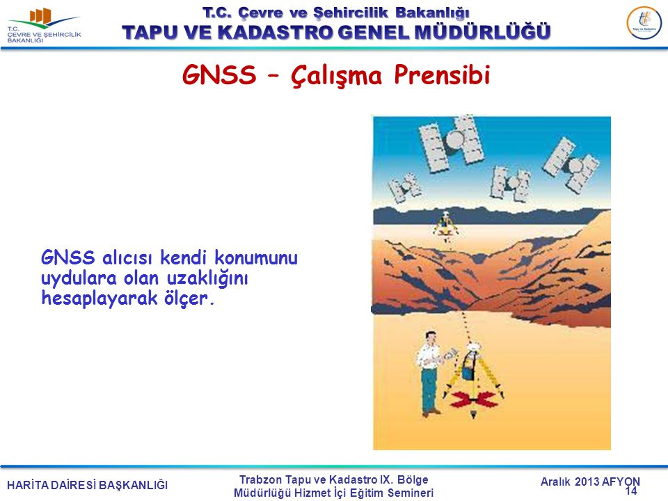 GNSS – Çalışma Prensibi