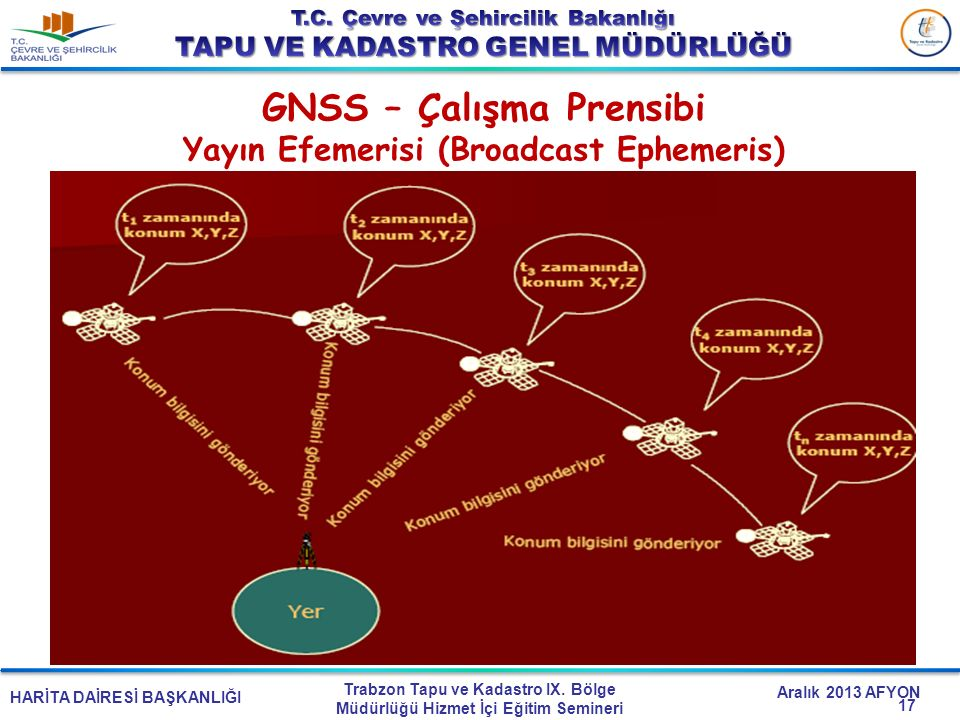 GNSS – Çalışma Prensibi Yayın Efemerisi (Broadcast Ephemeris)