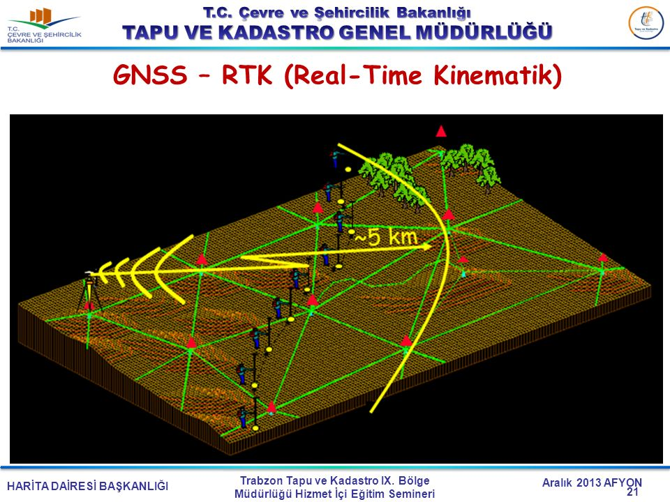 GNSS – RTK (Real-Time Kinematik)