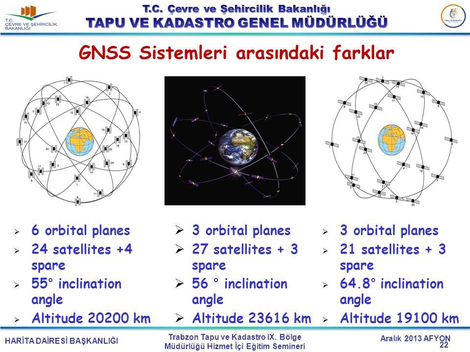 GNSS Sistemleri arasındaki farklar