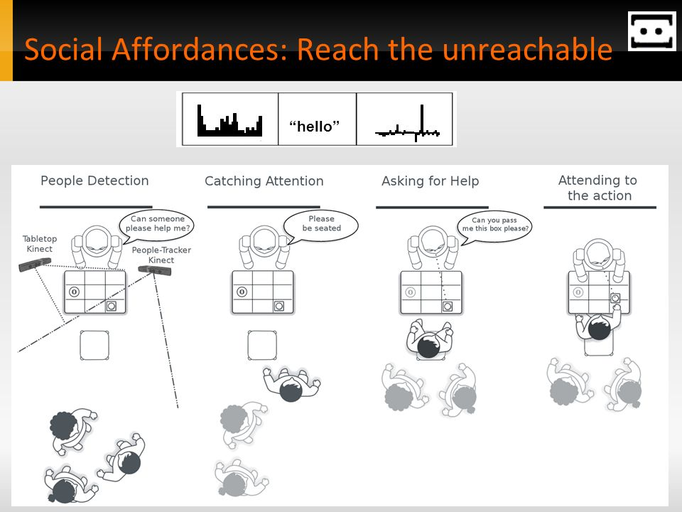 Social Affordances: Reach the unreachable