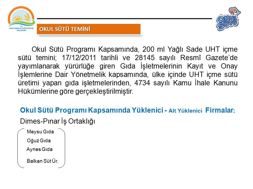Okul Sütü Programı Kapsamında Yüklenici - Alt Yüklenici Firmalar;