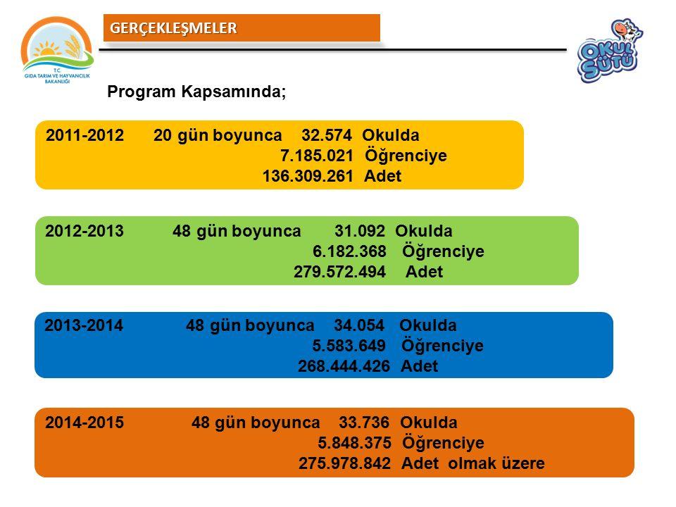 GERÇEKLEŞMELER Program Kapsamında; 2011-2012 20 gün boyunca 32.574 Okulda. 7.185.021 Öğrenciye.