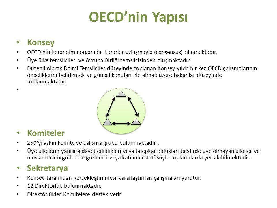 OECD'nin Yapısı Konsey Komiteler Sekretarya