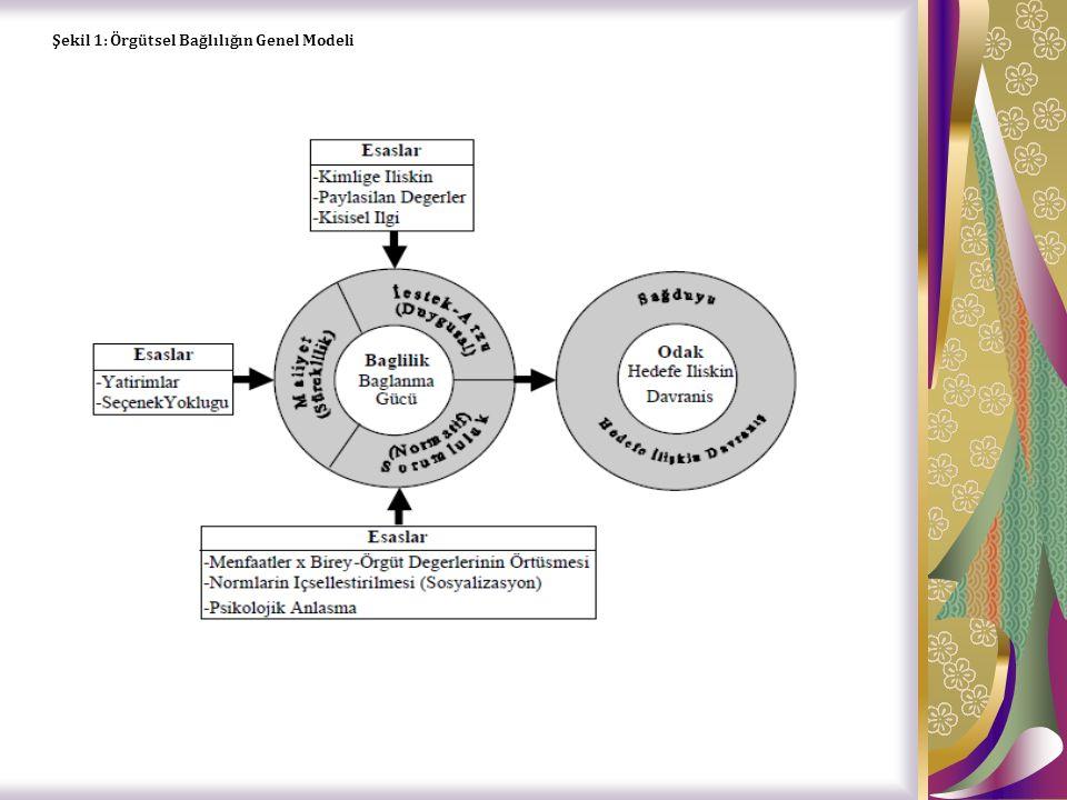 Şekil 1: Örgütsel Bağlılığın Genel Modeli