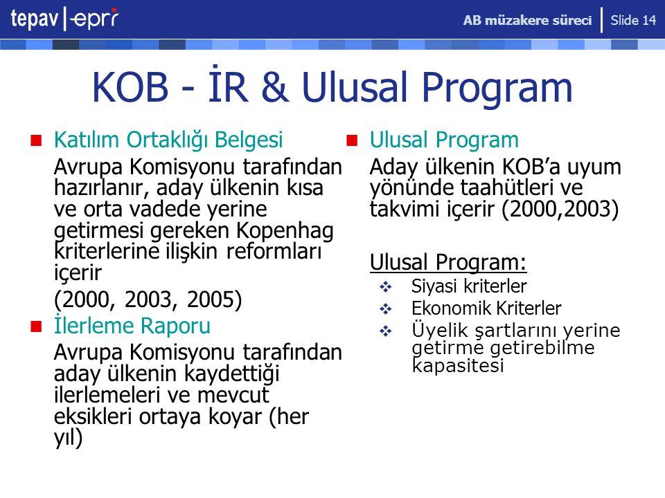 KOB - İR & Ulusal Program