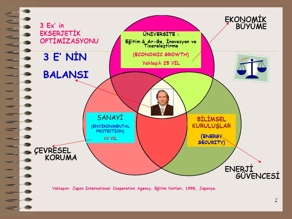 Eğitim & Ar-Ge, İnovasyon ve Ticareleştirme (ENVIRONMENTAL PROTECTION)