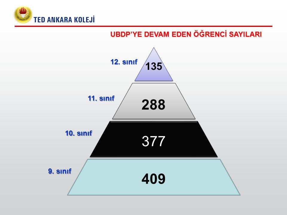288 377 409 135 UBDP'YE DEVAM EDEN ÖĞRENCİ SAYILARI 12. sınıf