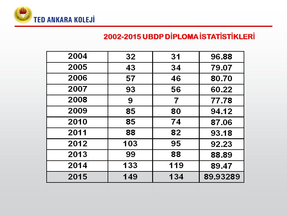 2002-2015 UBDP DİPLOMA İSTATİSTİKLERİ