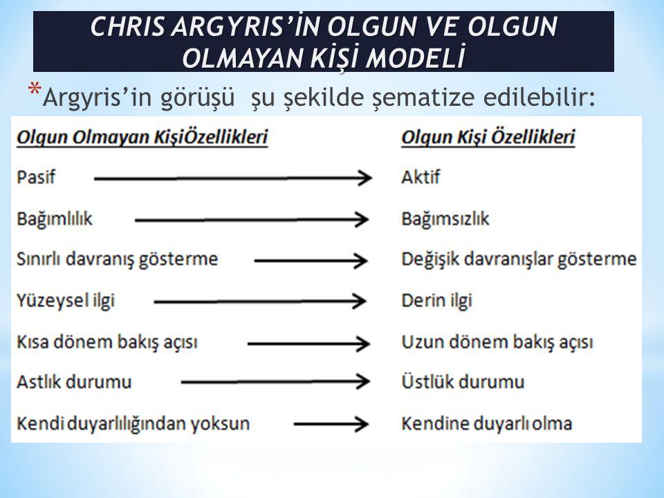CHRIS ARGYRIS'İN OLGUN VE OLGUN OLMAYAN KİŞİ MODELİ