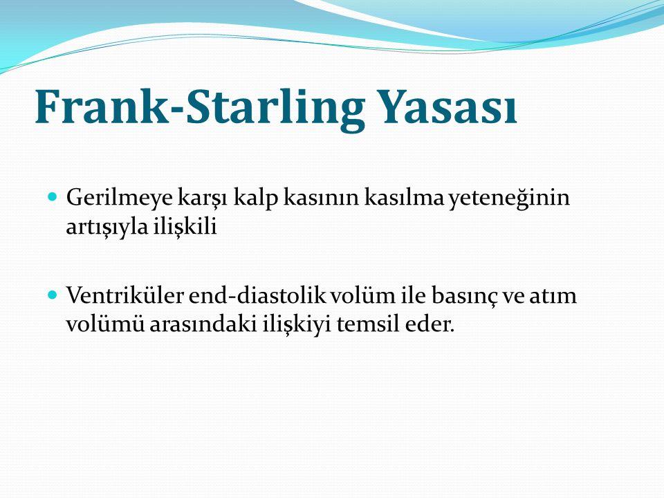 Frank-Starling Yasası