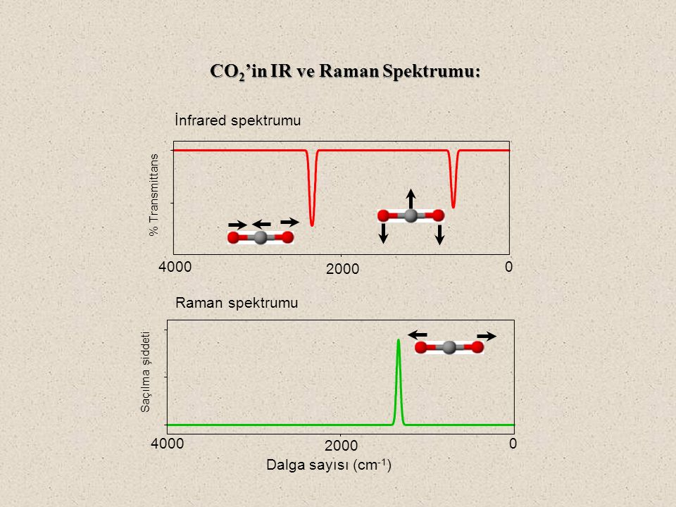 CO2'in IR ve Raman Spektrumu: