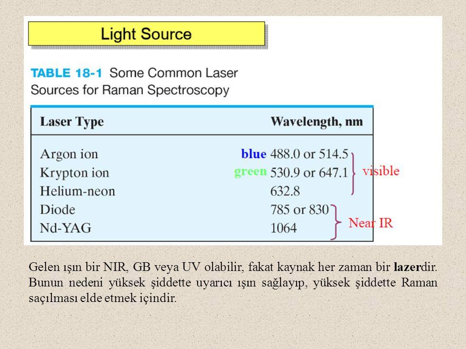 Gelen ışın bir NIR, GB veya UV olabilir, fakat kaynak her zaman bir lazerdir.