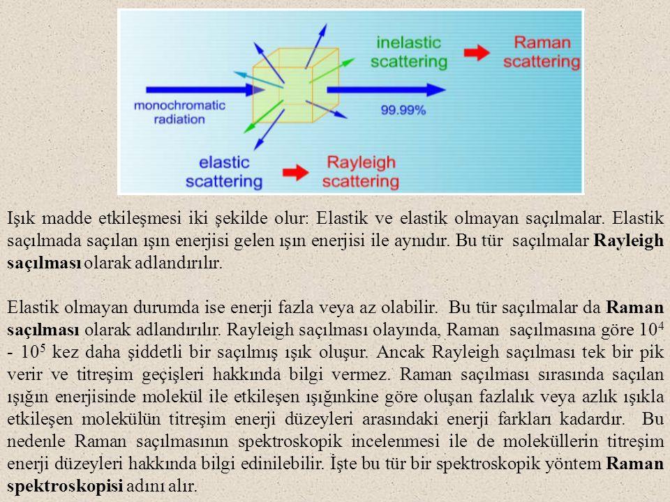 Işık madde etkileşmesi iki şekilde olur: Elastik ve elastik olmayan saçılmalar. Elastik saçılmada saçılan ışın enerjisi gelen ışın enerjisi ile aynıdır. Bu tür saçılmalar Rayleigh saçılması olarak adlandırılır.