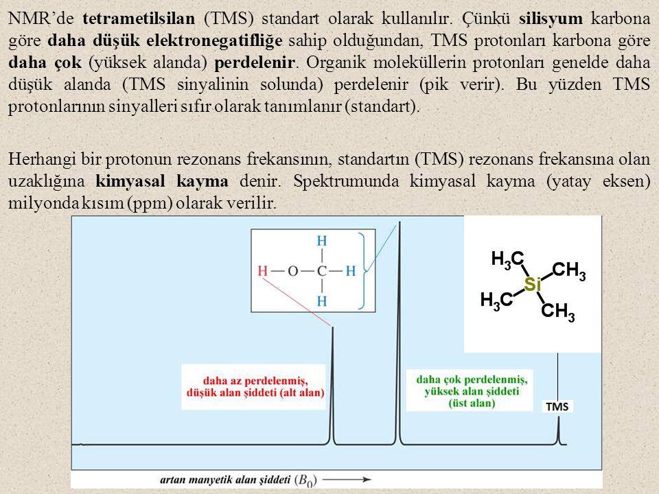 NMR'de tetrametilsilan (TMS) standart olarak kullanılır