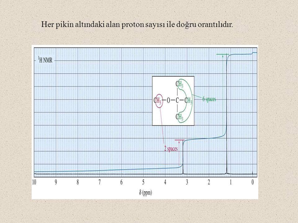 Her pikin altındaki alan proton sayısı ile doğru orantılıdır.