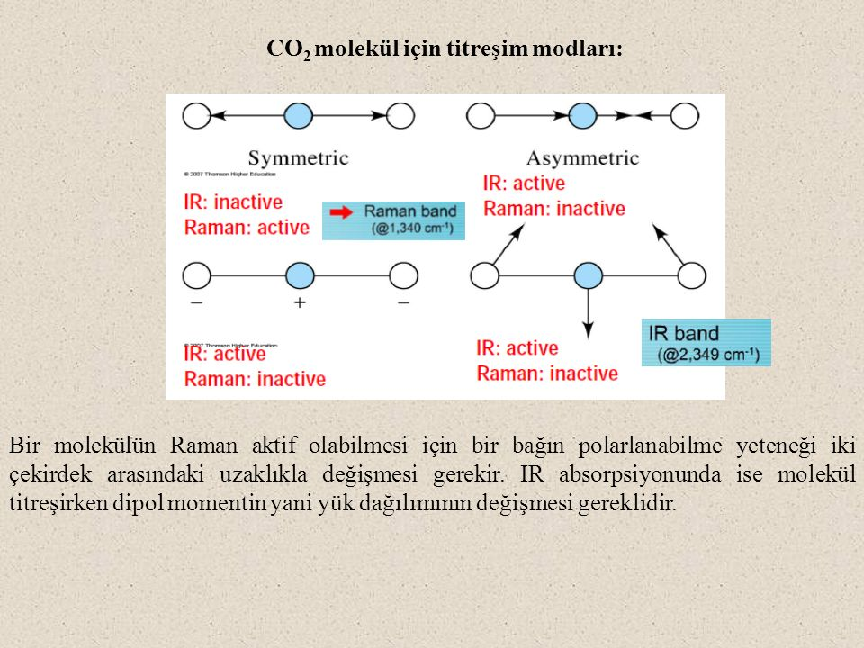 CO2 molekül için titreşim modları: