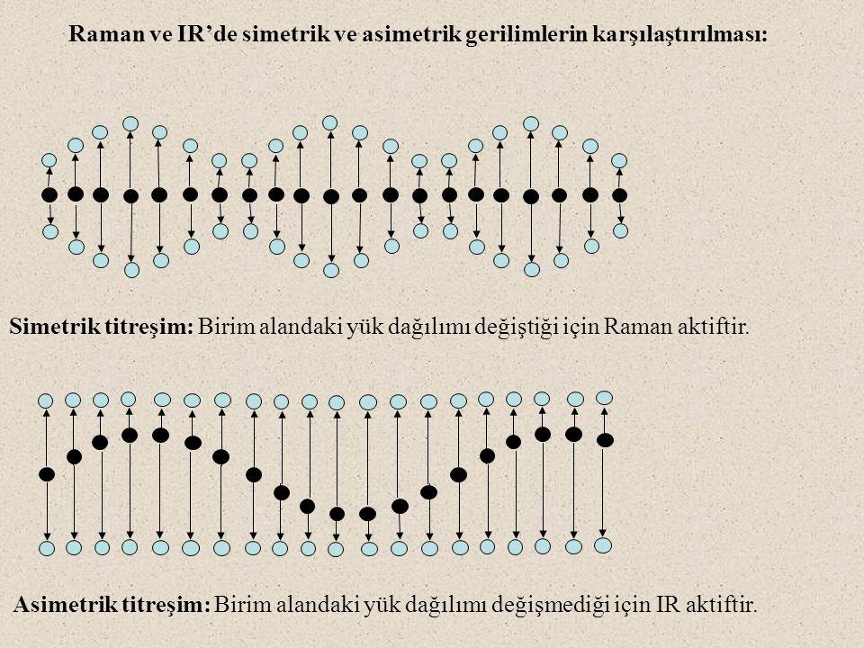 Raman ve IR'de simetrik ve asimetrik gerilimlerin karşılaştırılması: