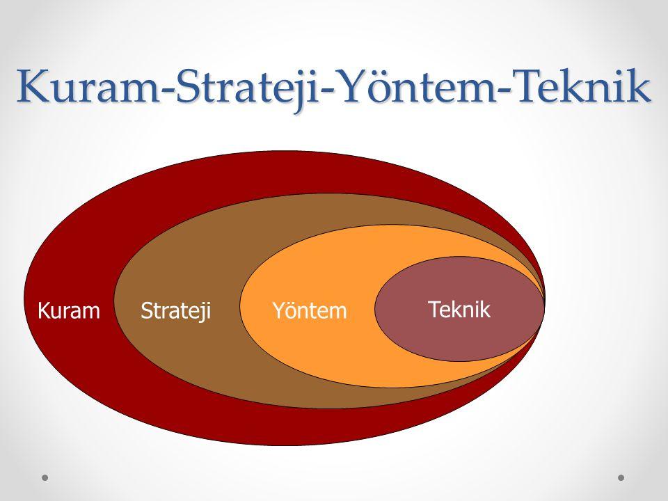 Kuram-Strateji-Yöntem-Teknik