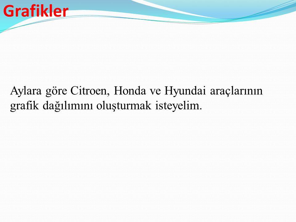 Grafikler Aylara göre Citroen, Honda ve Hyundai araçlarının grafik dağılımını oluşturmak isteyelim.