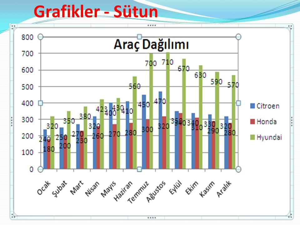 Grafikler - Sütun