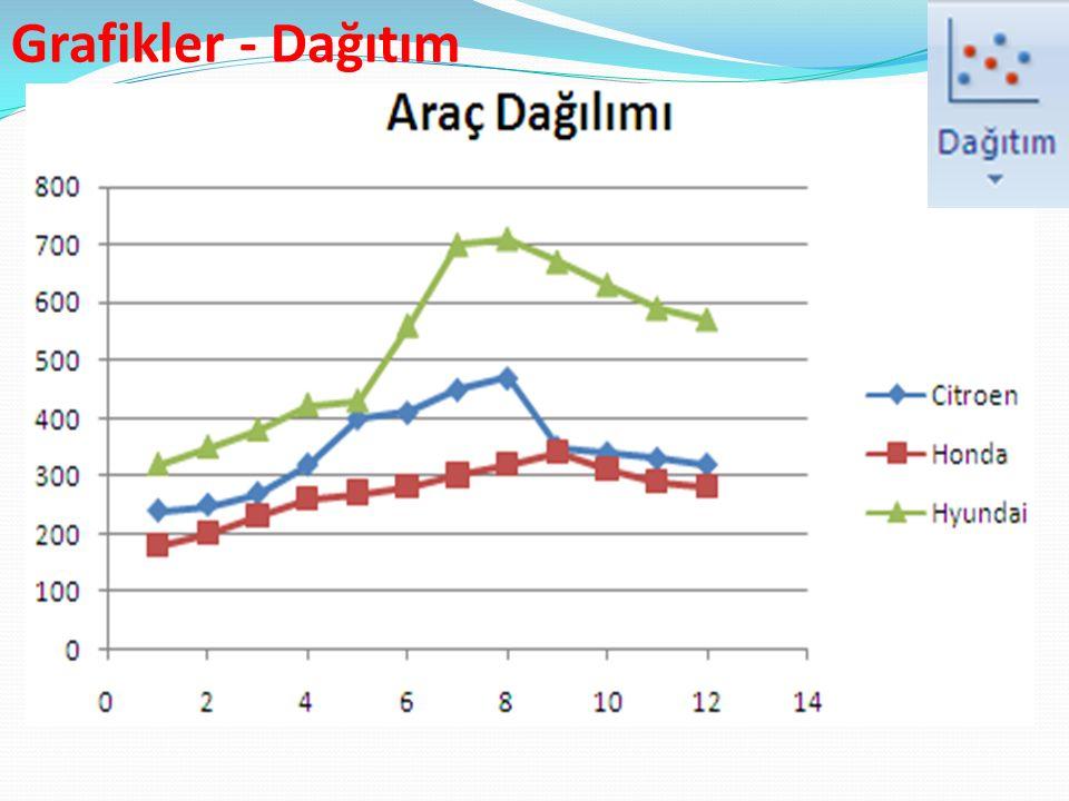 Grafikler - Dağıtım