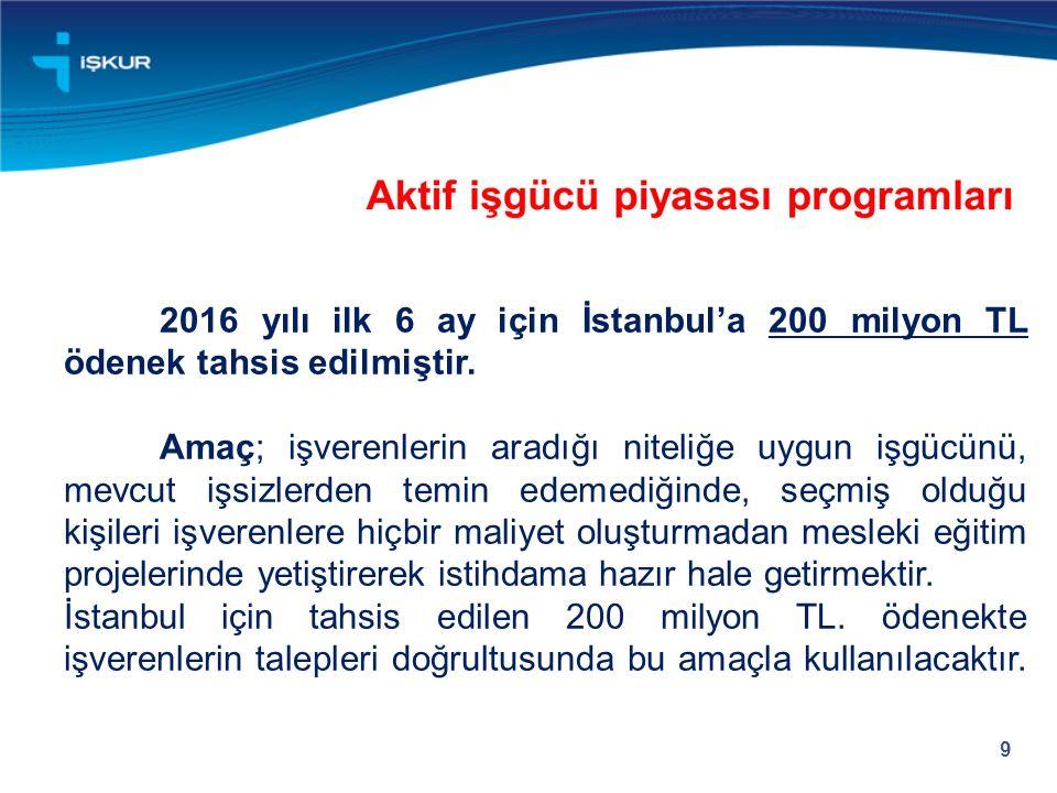 2016 yılı ilk 6 ay için İstanbul'a 200 milyon TL ödenek tahsis edilmiştir.